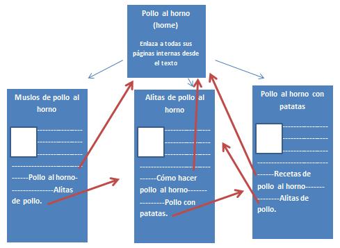 cómo colocar los enlaces internos de una web de nicho