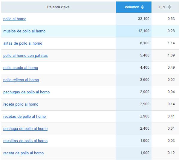 búsqueda de palabras clave en semrush