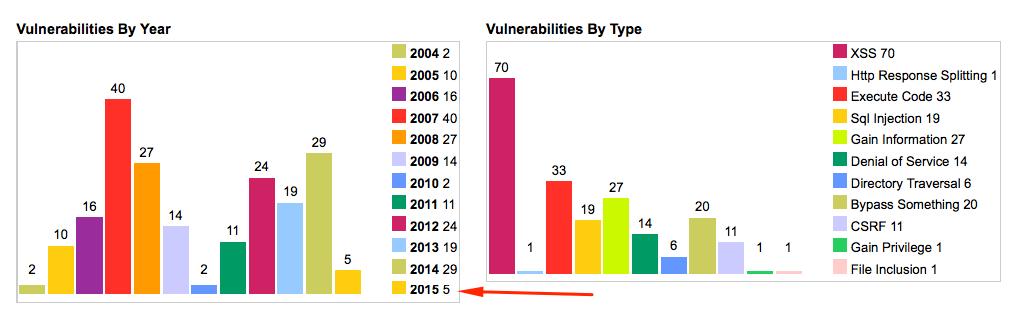 Vulnerabilidades de una web