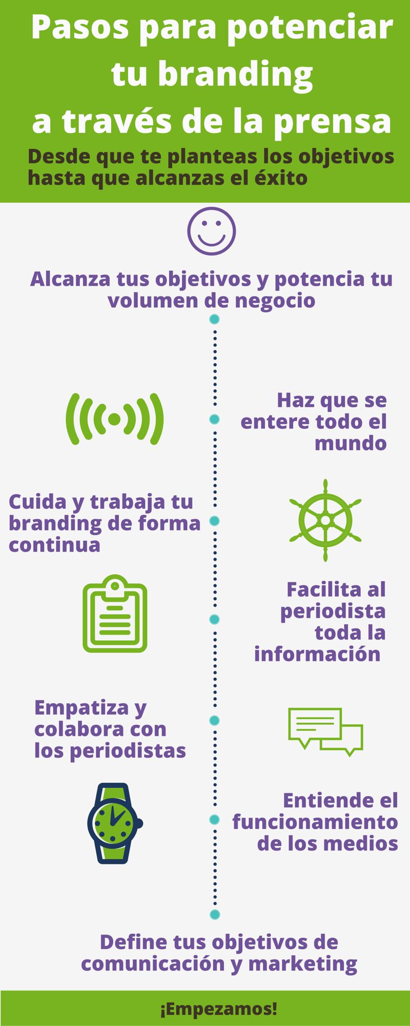 Infografía resumen