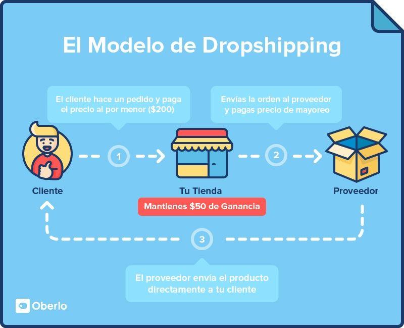 Infografía del modelo Dropshipping por Oberlo